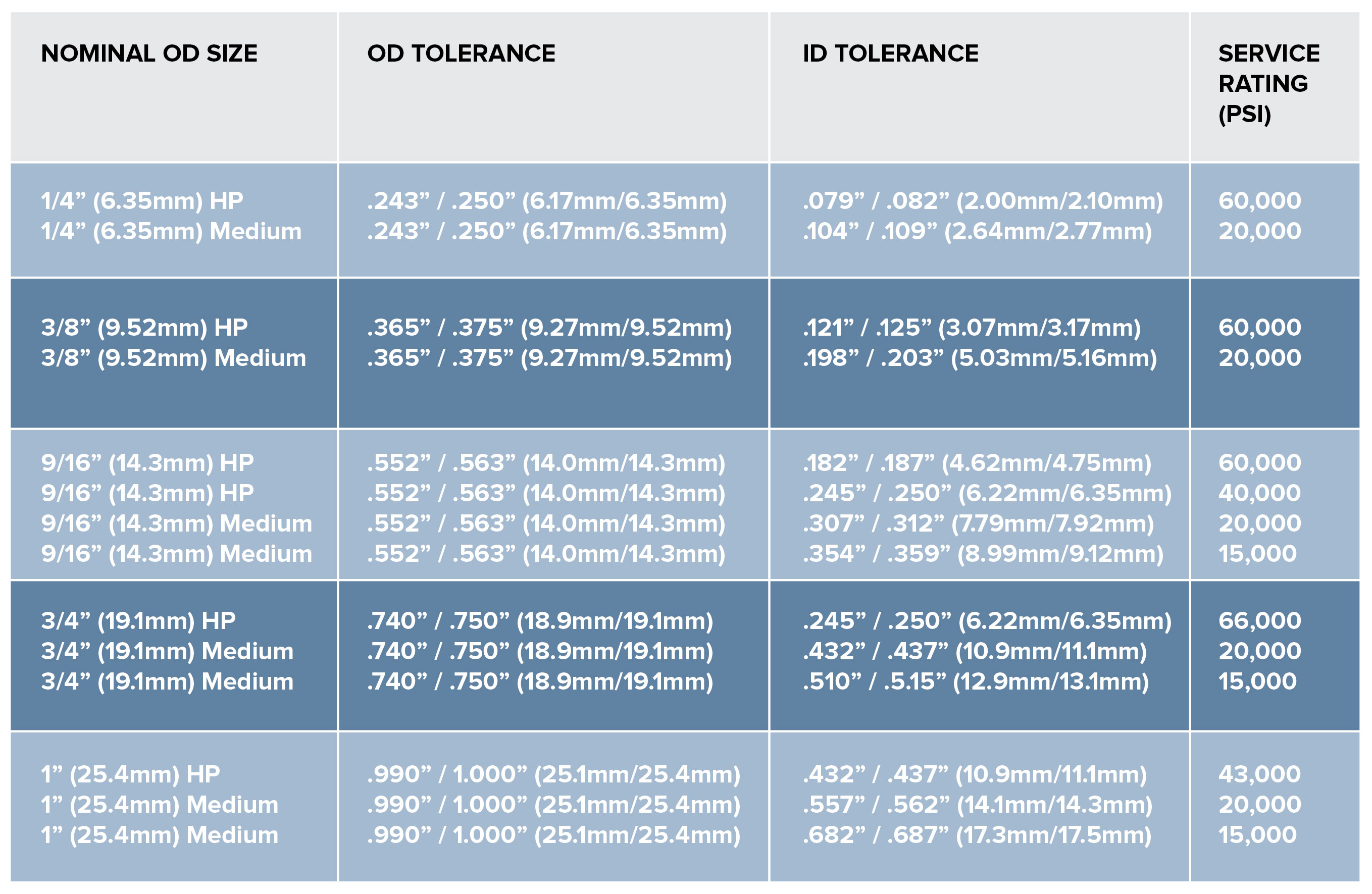 High Pressure Sizing Chart-01